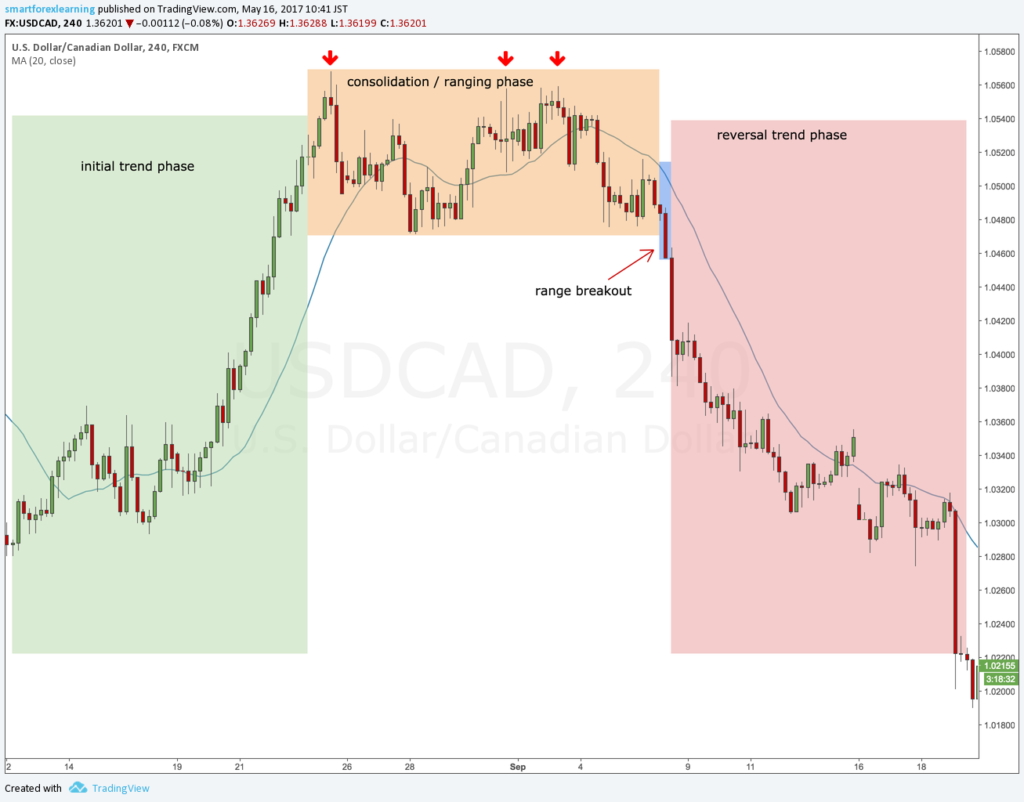 Phases of forex trend reversals