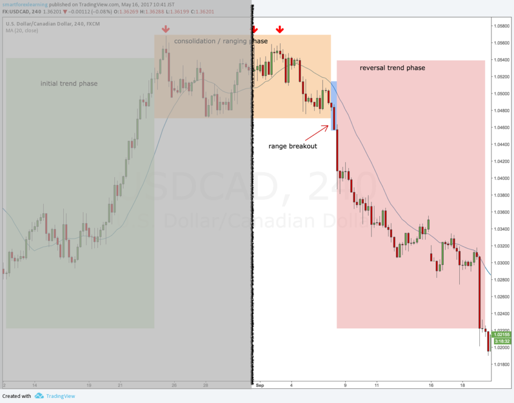 Trend reversal phases divided in two