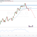Weekly Forex Outlook: June 17