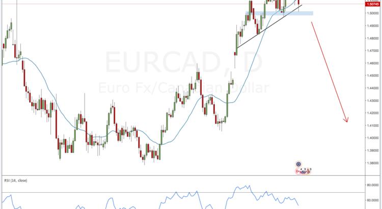 EURCAD Forex outlook