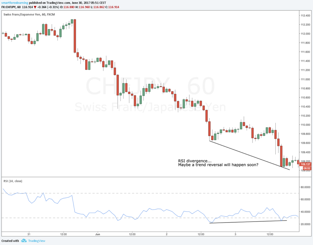 RSI divergence as a way to anticipate trend reversals