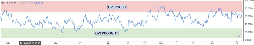 RSI oversold overbought