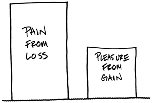 Loss vs Gain