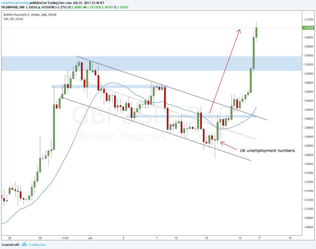 GBPUSD review