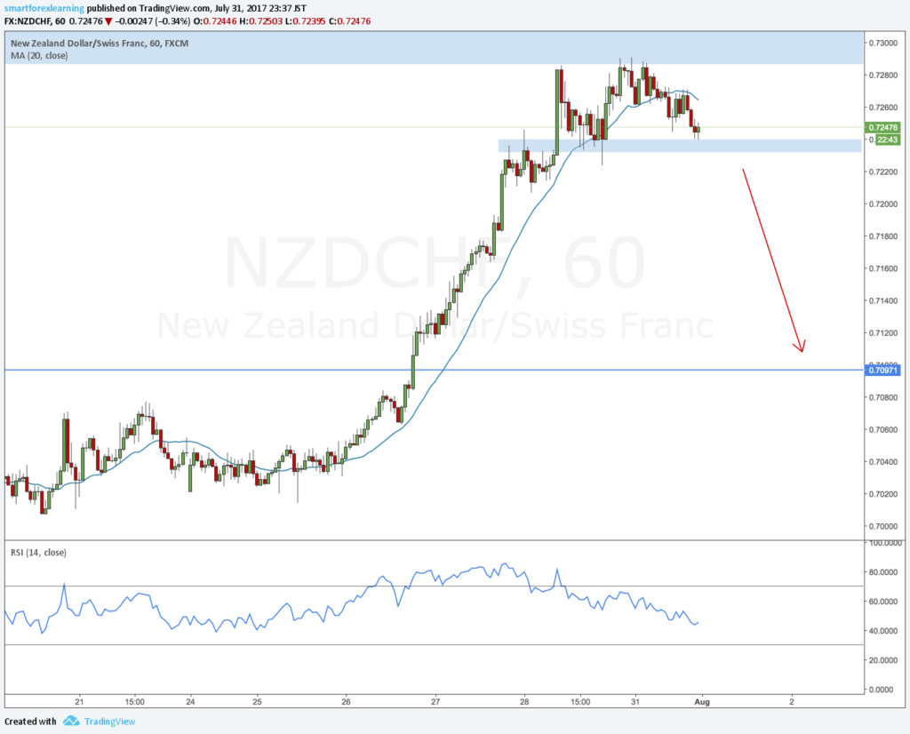 NZDCHF forex outlook