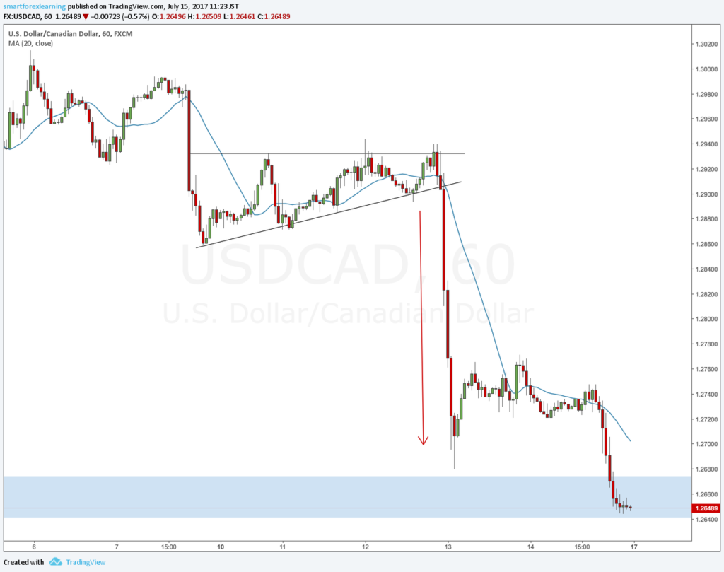 USDCAD review