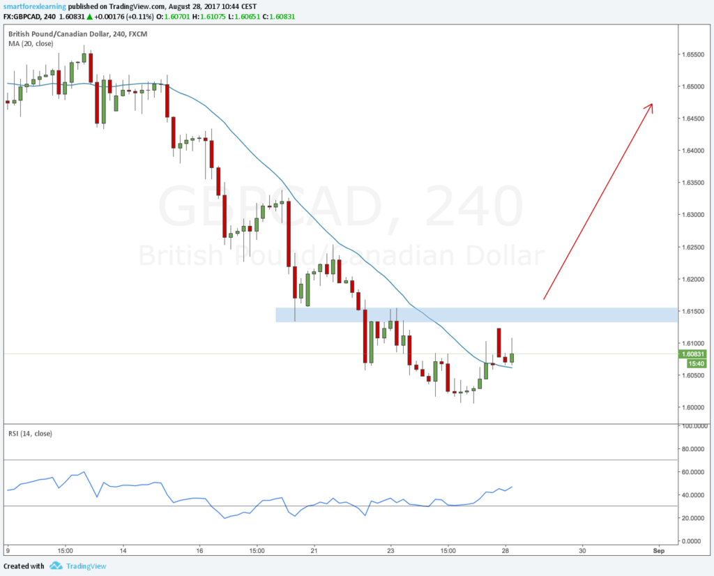 GBPCAD forex outlook