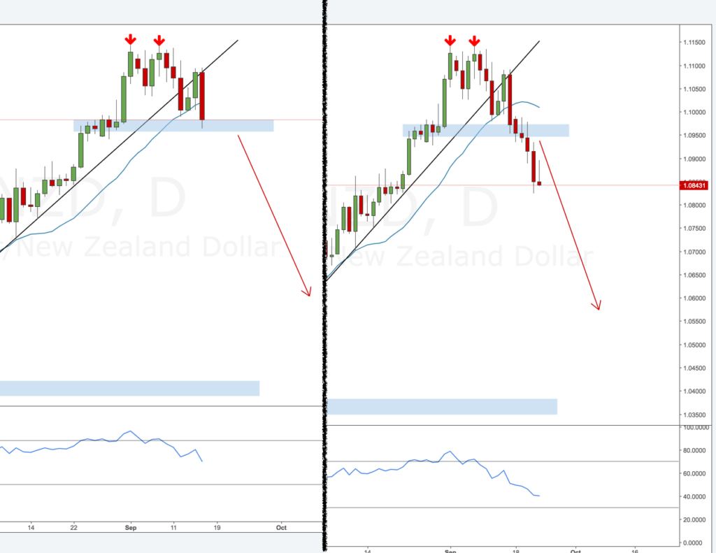 AUDNZD review