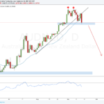 Weekly Forex Outlook: September 16