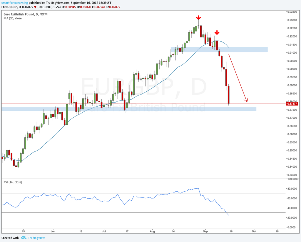 EURGBP review