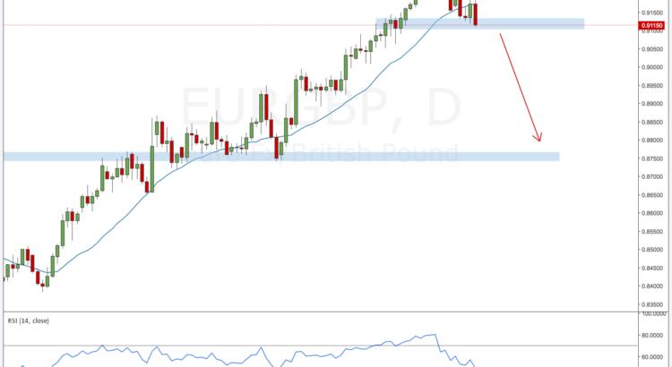 EURGBP forex outlook