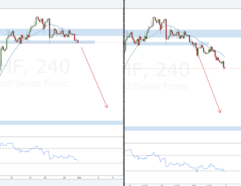 GBPCHF review