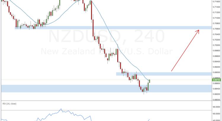 NZDUSD forex outlook