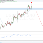 Weekly Forex Outlook: October 1