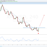 Weekly Forex Outlook: October 8