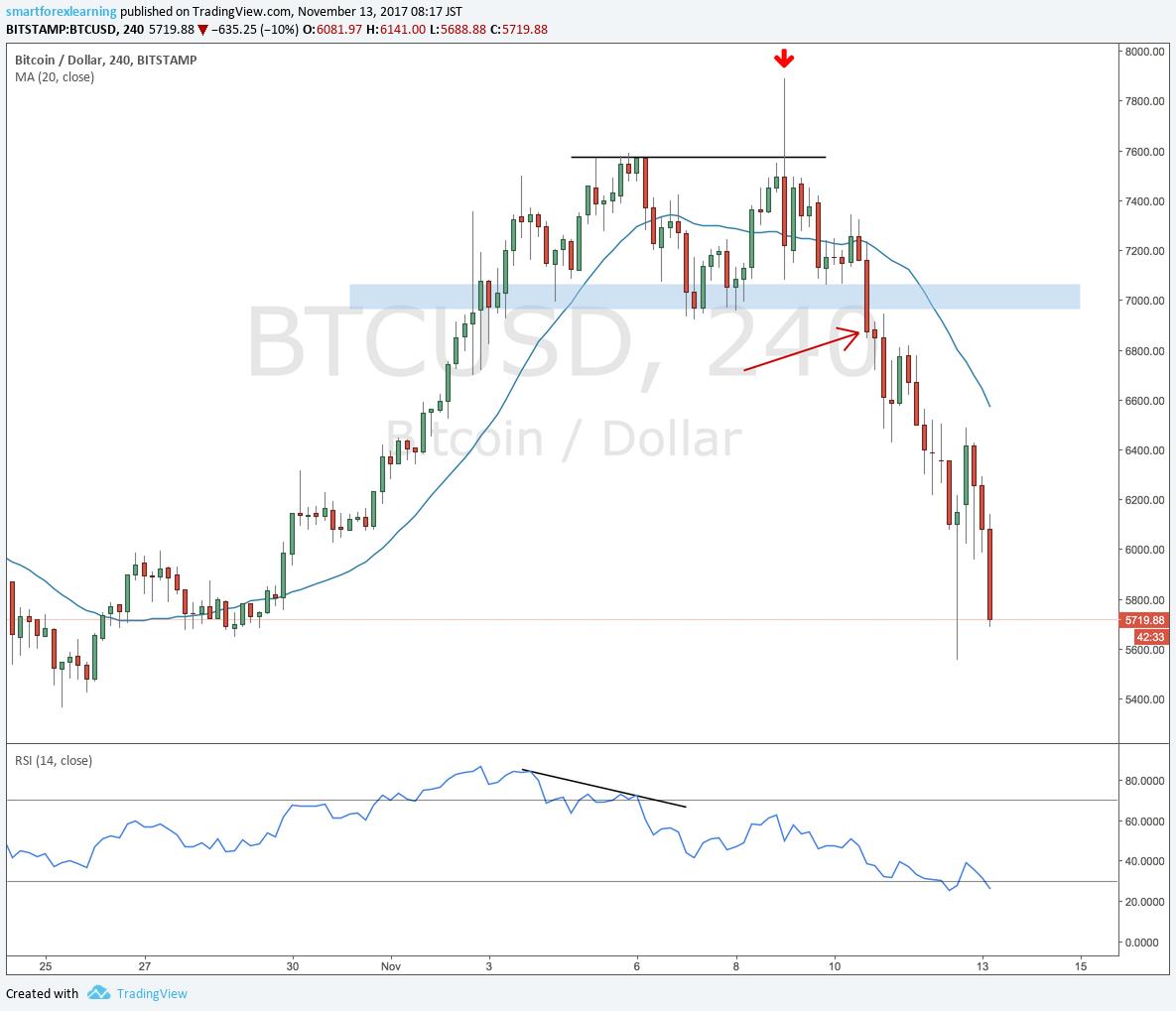 Bitcoin forex trading