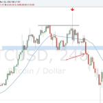 Trading The Reversal In Bitcoin