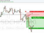 How I Managed My USDCHF Short For An Easy Win