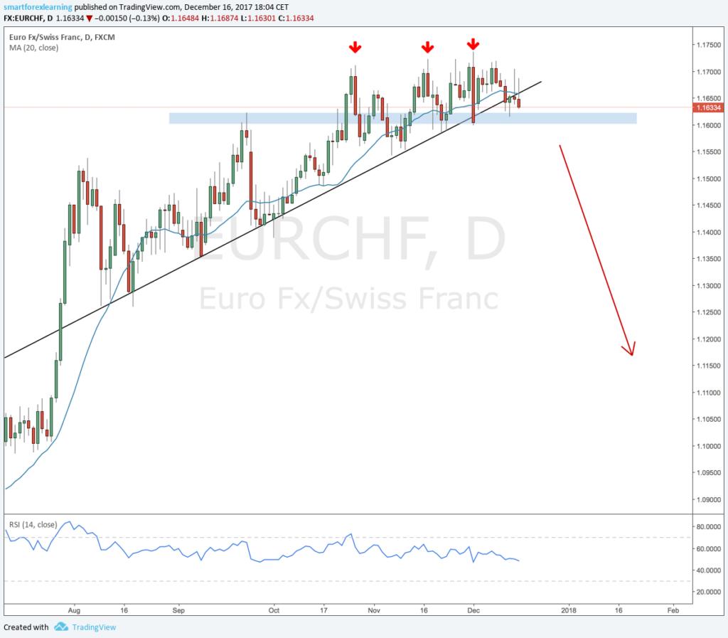 EURCHF D short