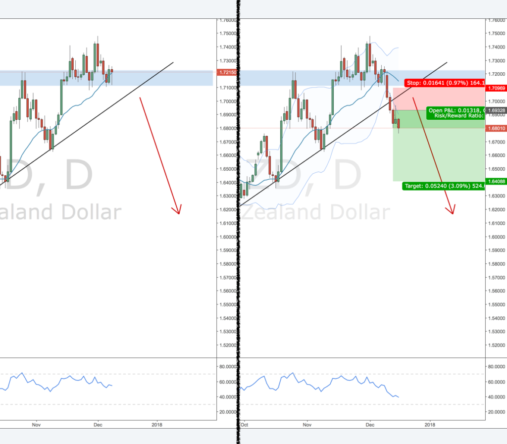 EURNZD review