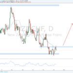 Weekly Forex Outlook: December 9