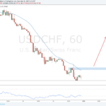 Weekly Forex Outlook: December 30