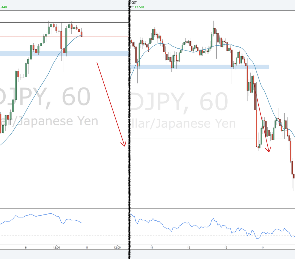USDJPY review