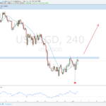 Weekly Forex Outlook: December 3