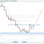 Weekly Forex Outlook: December 16