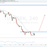 Weekly Forex Outlook: January 6