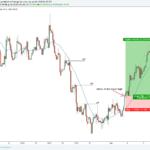 Reversal Trading: 5 Practical Entry Strategies