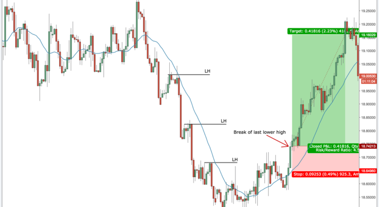Reversal Trading: 5 Practical Entry Strategies - Smart Forex