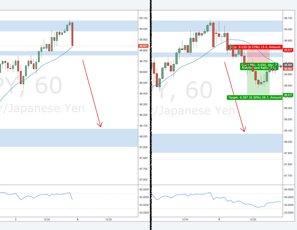 review AUDJPY-1H-short