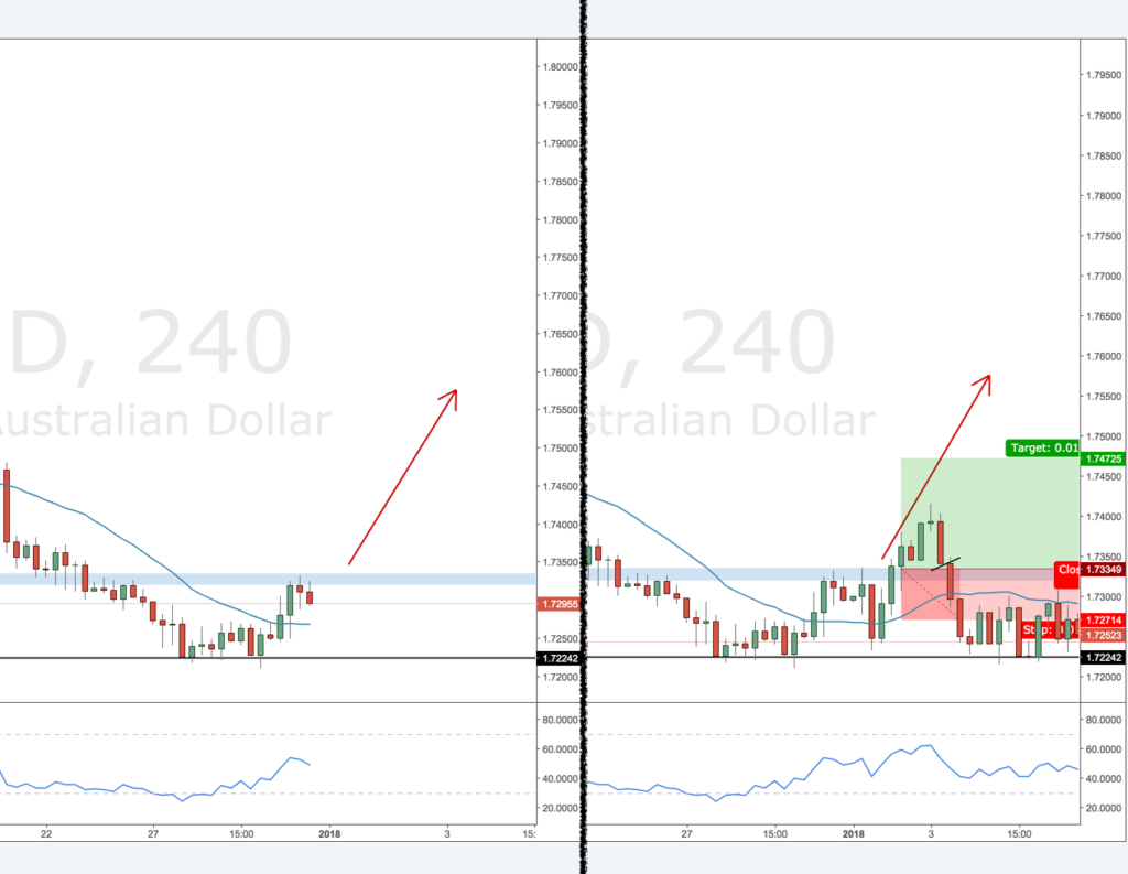 review GBPAUD-4H-long