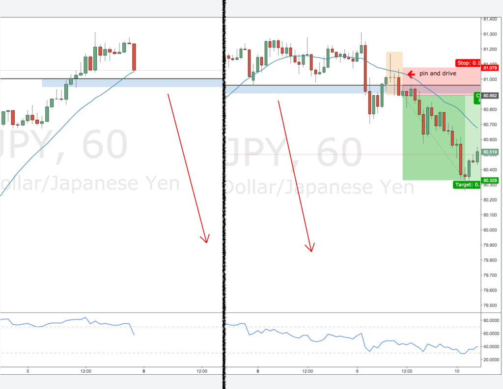 review NZDJPY-1H-short