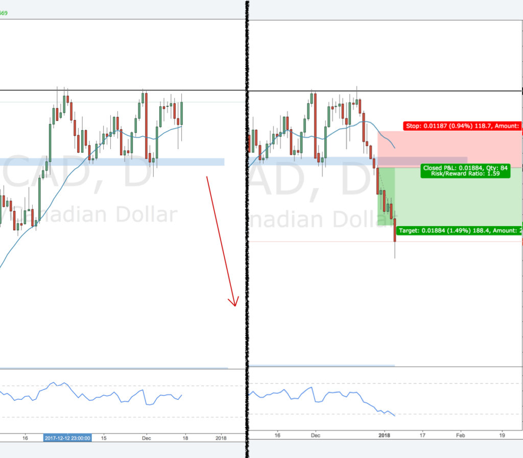 review USDCAD-D-short-1