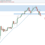 Weekly Forex Outlook: February 4