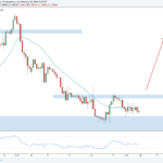Weekly Forex Outlook: February 24