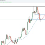 Weekly Forex Outlook: February 10