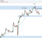 Weekly Forex Outlook: February 17
