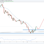 Weekly Forex Outlook: March 10