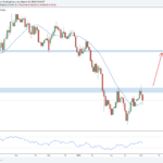 Weekly Forex Outlook: March 4