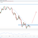 Weekly Forex Outlook: March 18