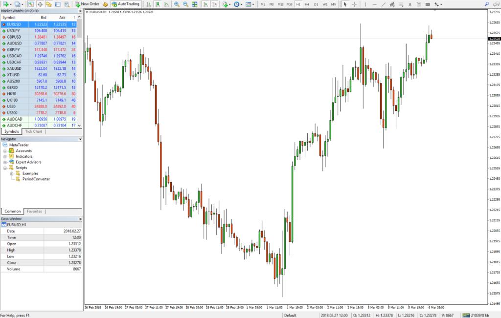 eurusd 1H chart