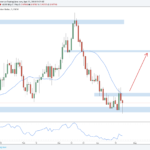 Weekly Forex Outlook: April 22