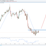 Weekly Forex Outlook: April 29