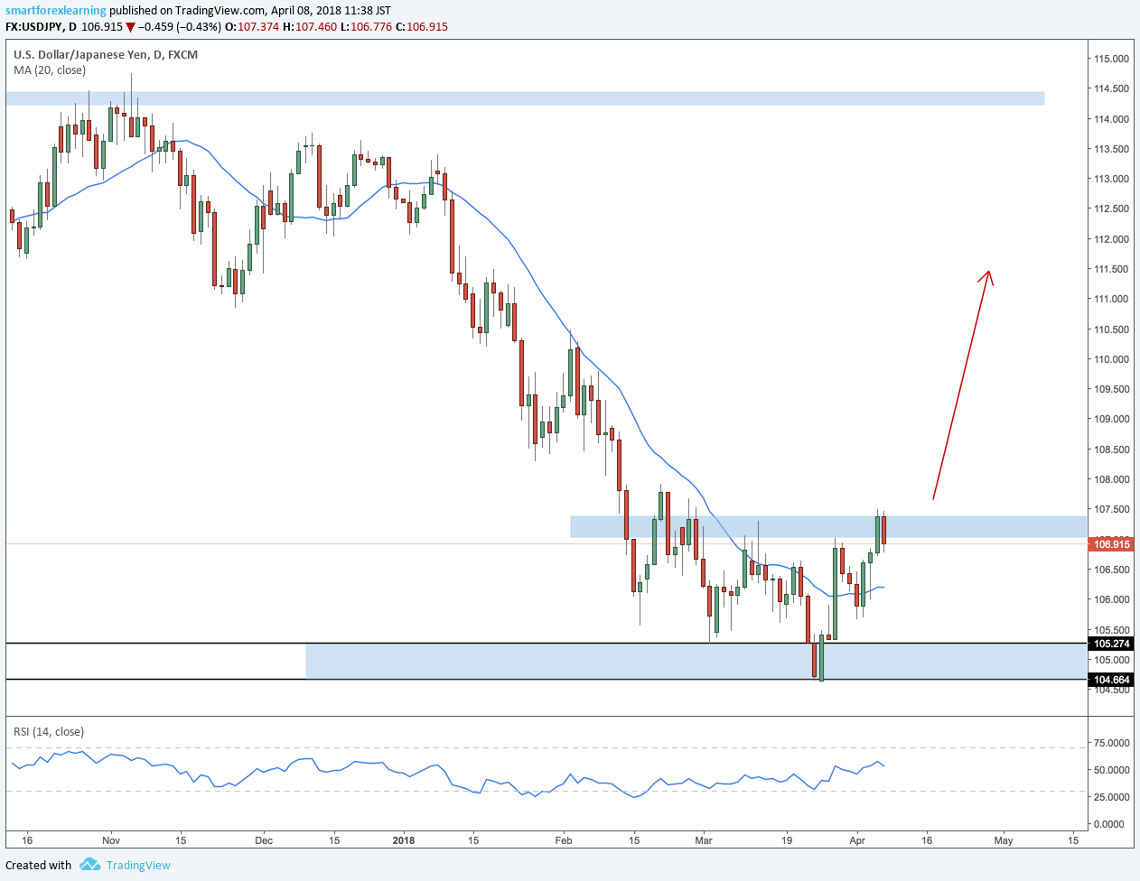Forex outlook this week