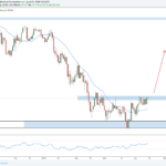 Weekly Forex Outlook: April 15