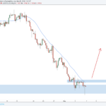 Weekly Forex Outlook: May 5