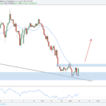 Weekly Forex Outlook: June 23